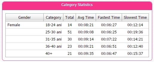 easy ride _ category statistics _ road grand pink 2015