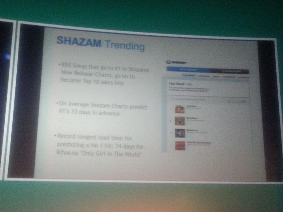 shazam trending