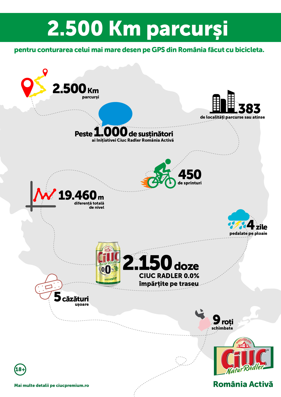 Infografic #CiucRadlerRomaniaActiva