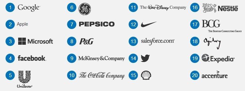 employer in demand 2012
